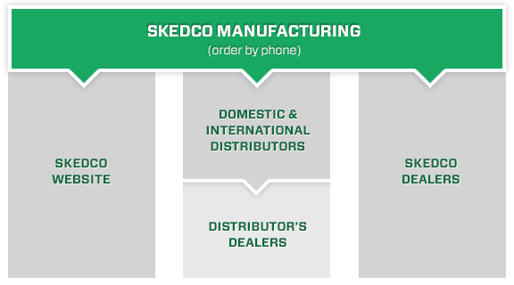 Skedco Dealer and Distributor Network to Purchase Products | Skedco